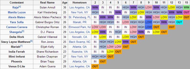 Season 3 Results