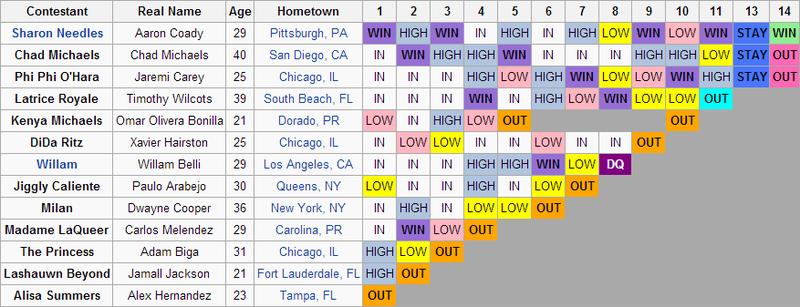 Season 4 Results