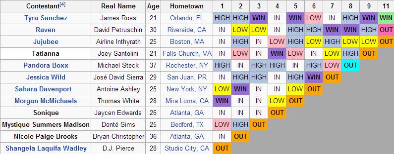 Season 2 Results